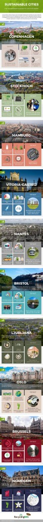 3  SustainableCities-JBH-Content-Marketing